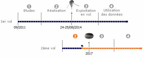 bpc_euso-ballon-timeline_fr.png